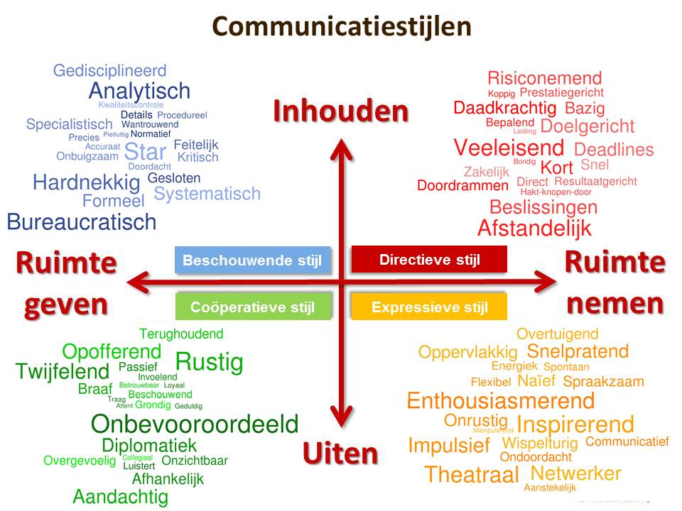 Communicatiestijlen.JPG